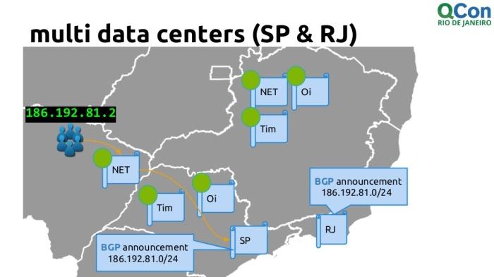 qcon-rio-2015-escalabilidade-na-plataforma-de-vdeos-ao-vivo-29-1024